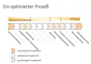 optimierung-eines-bestellprozesses